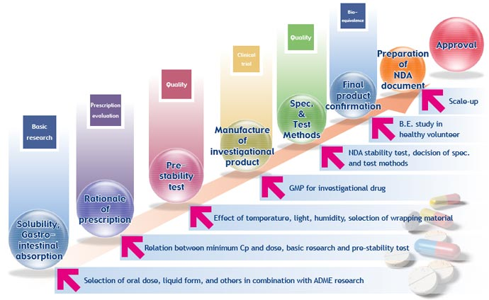 filings form pharmaceuticals